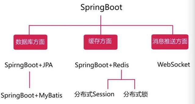 SpringBoot微信点餐系统
