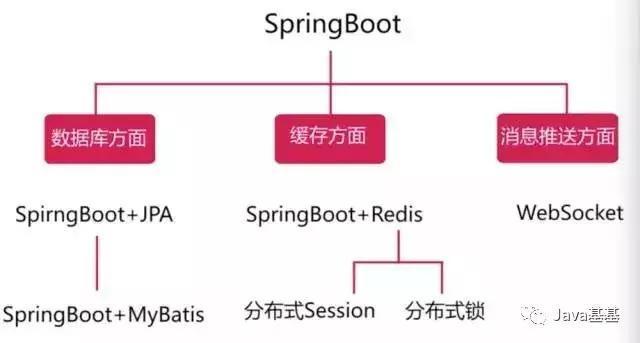 Spring Boot 微信点餐开源系统