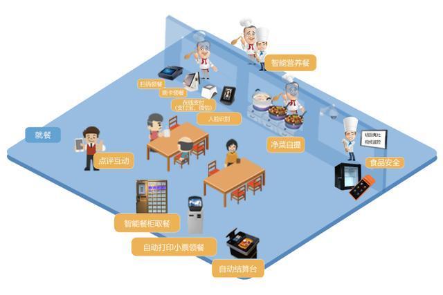 如何选择适合自己的食堂管理系统?