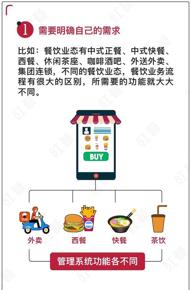 开餐厅,餐饮老板到底要怎么选餐饮管理系统?