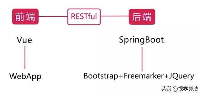 Spring Boot 微信点餐系统