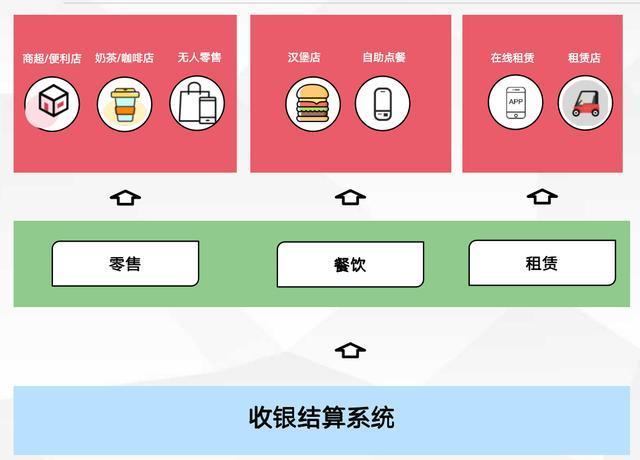 产品设计:大型连锁商圈的收银结算系统