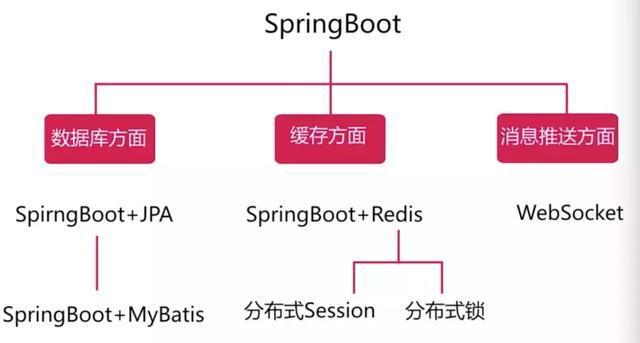 你不知道的SpringBoot微信点餐系统开源码,网友回复:实用