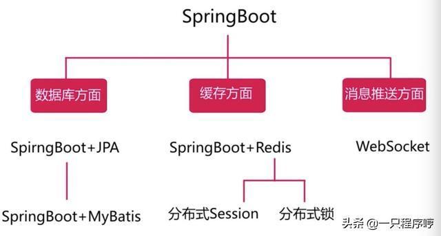 SpringBoot微信点餐开源系统